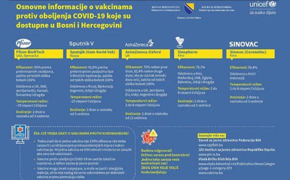 KOJA JE NAJEFIKASNIJA: Objavljen plakat o vakcinama dostupnim u BiH